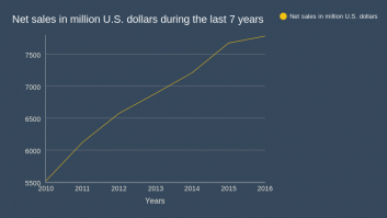 Net sales in million U.S. dollars during the last 7 years