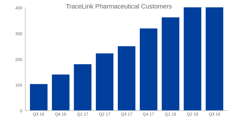 TraceLink Pharmaceutical Customers (bar chart)
