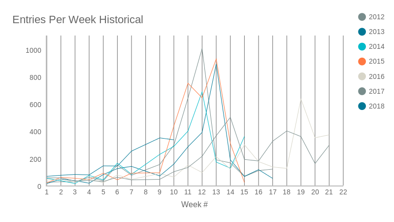 Entries Per Week Historical (line chart)