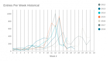 Entries Per Week Historical