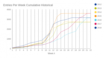 Entries Per Week Cumulative Historical