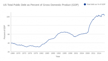US Total Public Debt as Percent of Gross Domestic Product