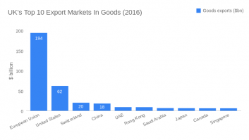 UK export markets 2