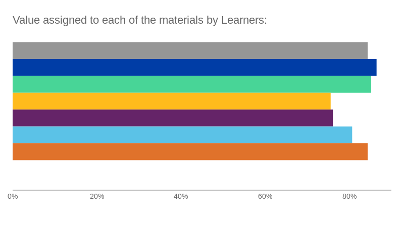 Value assigned to each of the materials by Learners: (bar chart)