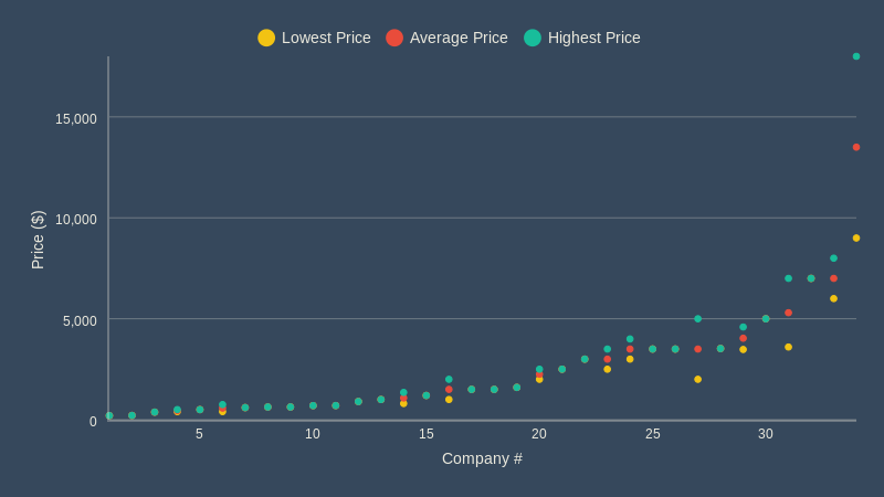 App Preview - Avg Price (scatter chart)