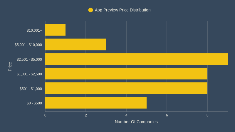 App Preview Price - Price Distribution (bar chart)