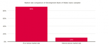 Market rate comparison of loans sampled
