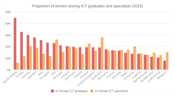 Percentage of women among ICT Graduates & employed specialists