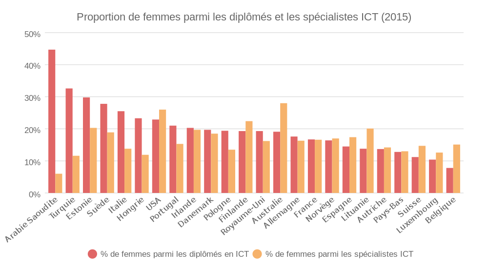 FR: Percentage of women among ICT Graduates and employed specialists (bar chart)