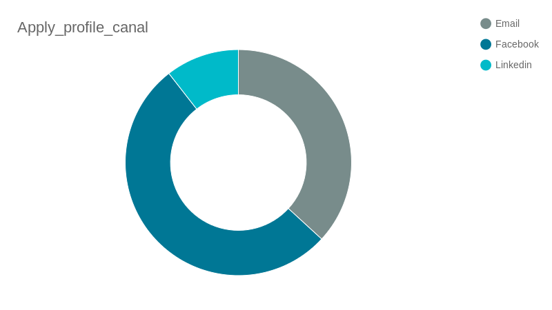 Apply_profile_canal (pie chart)