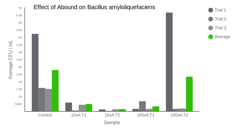 Effect of Abound on Bacillus amyloliquefaciens (bar chart)