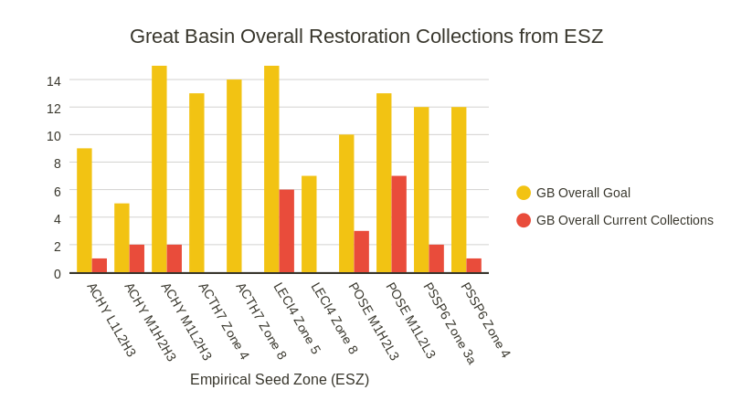 Restoration Collections from ESZ (bar chart)