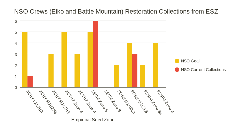 NSO Restoration Collections from ESZ (bar chart)