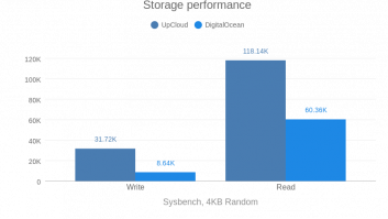 Storage performance (DO vs UC)