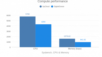 Compute performance (DO vs UC)