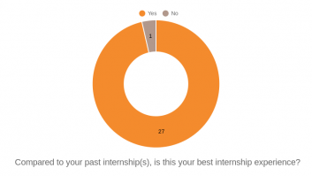 Compared to your past internship(s), is this your best internship experience?