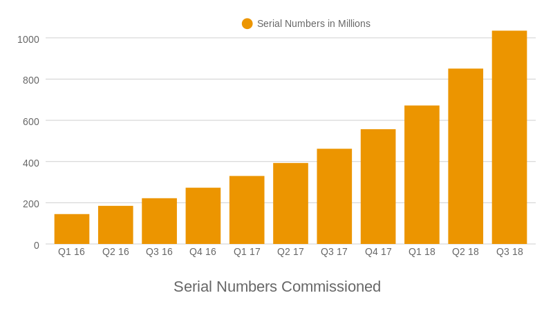 Serial Numbers Commissioned (bar chart)