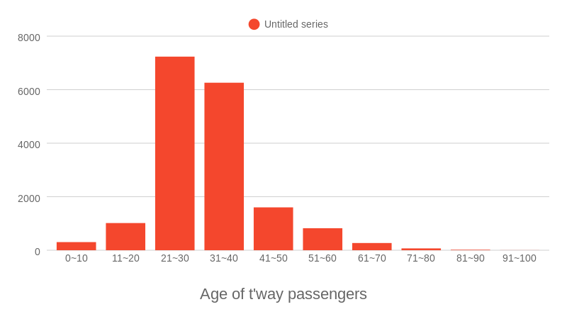 Age of t'way passengers (bar chart)