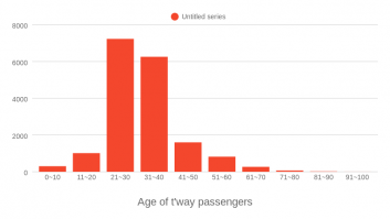 Age of t'way passengers