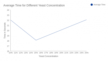 Average Time for Different Yeast Concentration