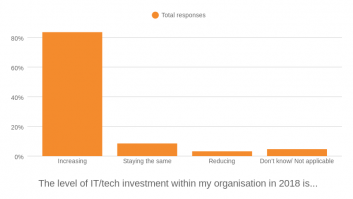 Which of the following is true regarding the level of IT/tech investment within your organisation in 2018?