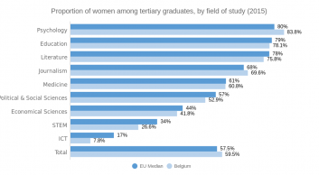 Proportion of women among graduates, by field of study