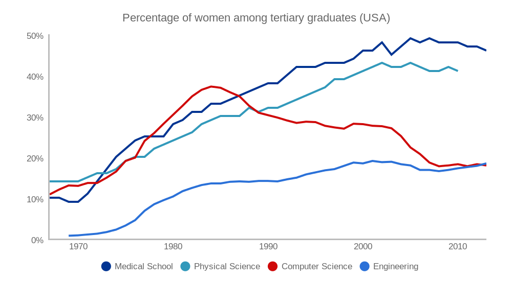Percentage of women among graduates (USA) (line chart)