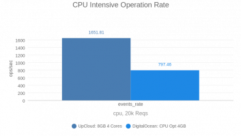 CPU Intensive Operation Rate (DO vs UC by vpsbenckmarks)