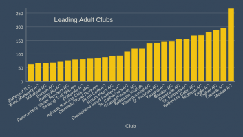 Leading Adult Clubs