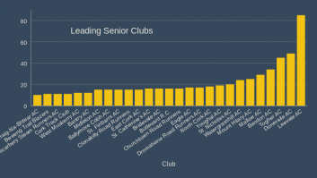 Leading Senior Clubs