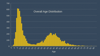 Overall Age Distribution