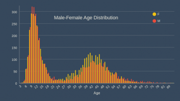 Male-Female Age Distribution