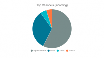 Top Channels (incoming)