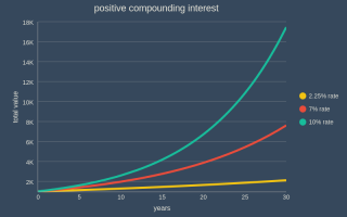 positive compounding interest