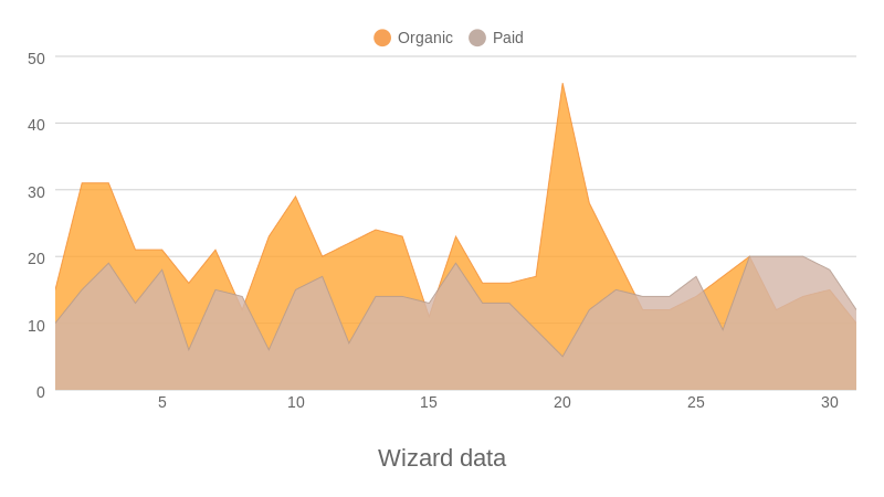 Wizard data (area chart)