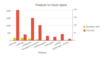 Products Vs Hours Spent