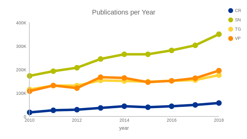 Publications per Year (line chart)
