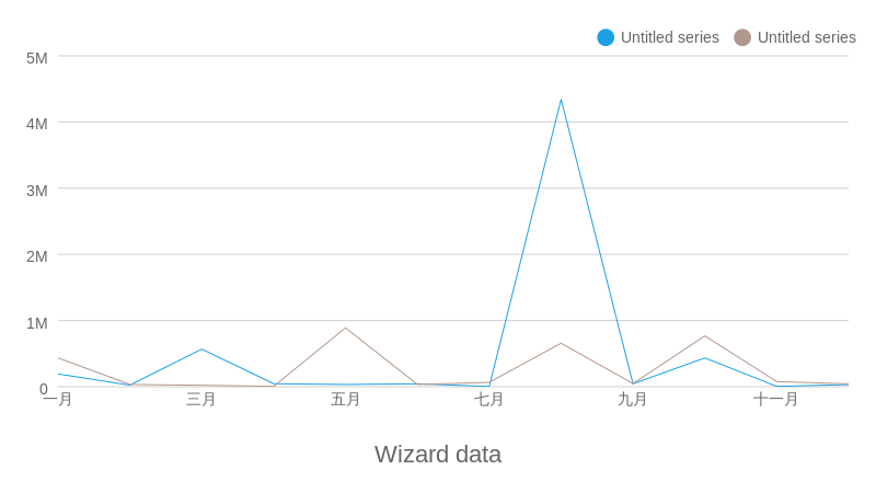 Wizard data (line chart)
