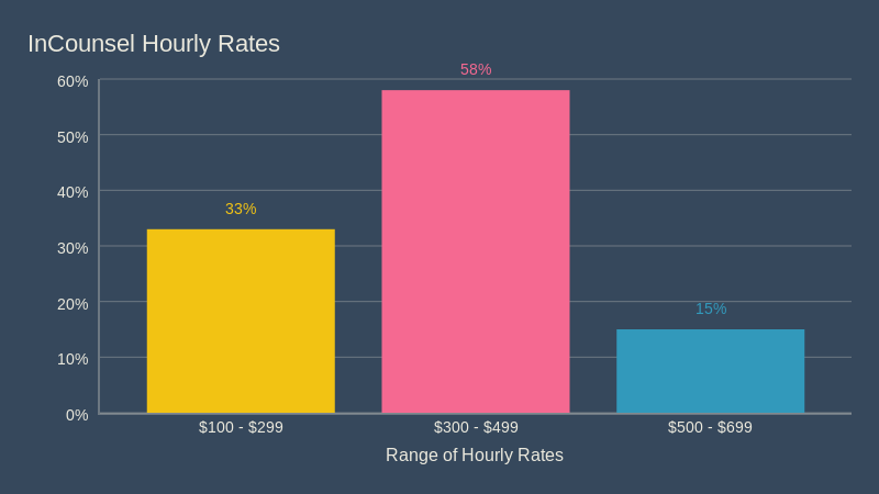 Hourly Rates (bar chart)