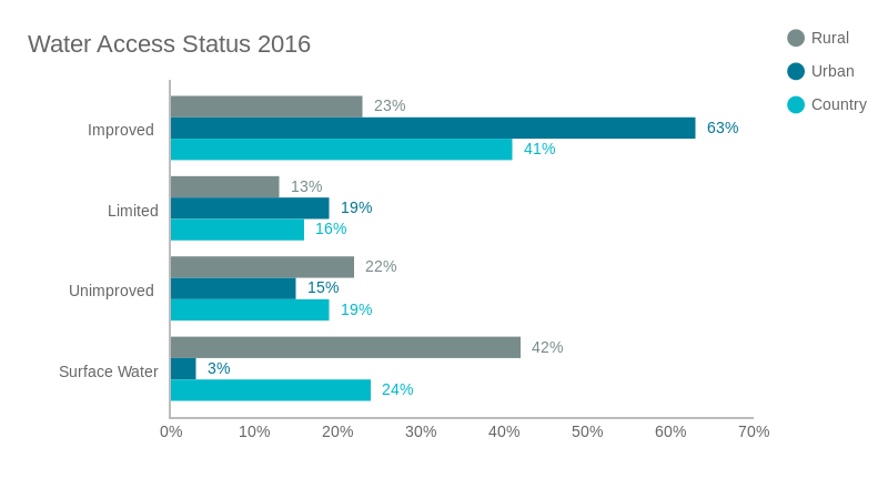 Copy of Water Access Status 2016 (bar chart)