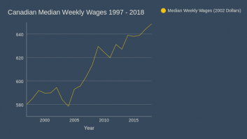Canadian Median Weekly Wages