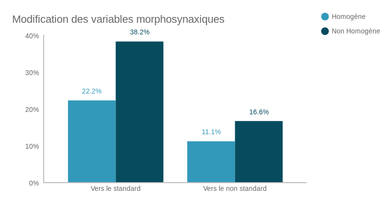 Modification des variables morphosyntaxiques (bar chart)