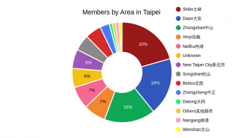 3.Members by Area in Taipei