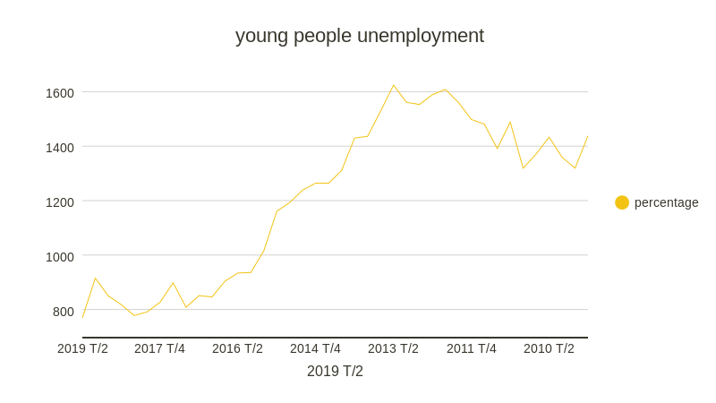 young people unemployment (line chart)