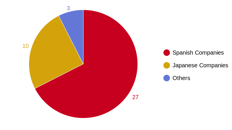 Wizard data (pie chart)