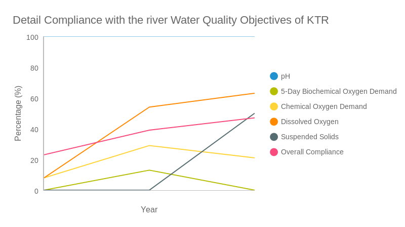 Detail Compliance with the river Water Quality Objectives of KTR (line chart)