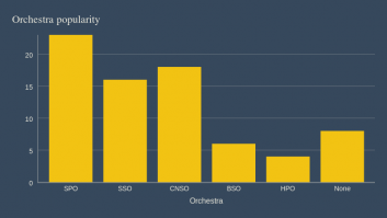 orchestra popularity