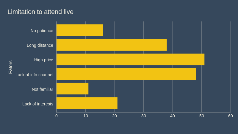 Limitation to attend live (bar chart)