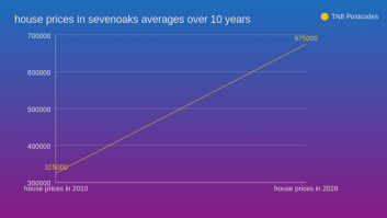house prices in sevenoaks averages over 10 years