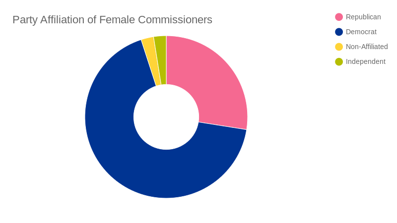 gender data - commissioners  (pie chart)